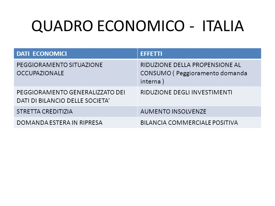 QUADRO ECONOMICO - ITALIA DATI ECONOMICIEFFETTI PEGGIORAMENTO SITUAZIONE OCCUPAZIONALE RIDUZIONE DELLA PROPENSIONE AL CONSUMO ( Peggioramento domanda interna ) PEGGIORAMENTO GENERALIZZATO DEI DATI DI BILANCIO DELLE SOCIETA' RIDUZIONE DEGLI INVESTIMENTI STRETTA CREDITIZIAAUMENTO INSOLVENZE DOMANDA ESTERA IN RIPRESABILANCIA COMMERCIALE POSITIVA