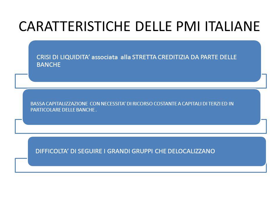 CARATTERISTICHE DELLE PMI ITALIANE CRISI DI LIQUIDITA' associata alla STRETTA CREDITIZIA DA PARTE DELLE BANCHE BASSA CAPITALIZZAZIONE CON NECESSITA' DI RICORSO COSTANTE A CAPITALI DI TERZI ED IN PARTICOLARE DELLE BANCHE.