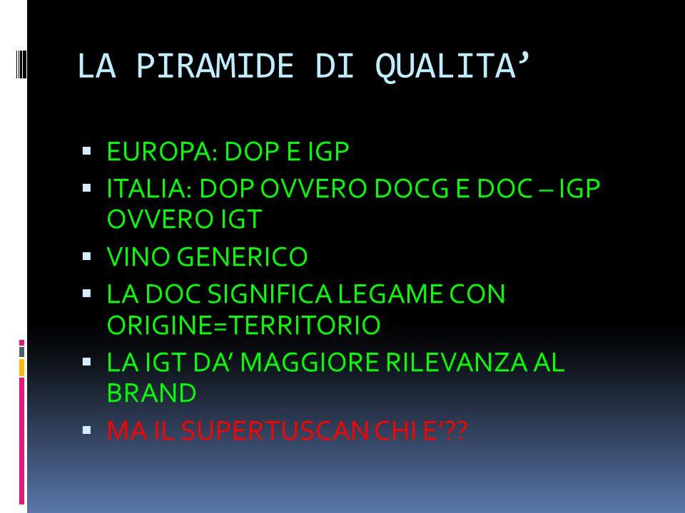 LA PIRAMIDE DI QUALITA'  EUROPA: DOP E IGP  ITALIA: DOP OVVERO DOCG E DOC – IGP OVVERO IGT  VINO GENERICO  LA DOC SIGNIFICA LEGAME CON ORIGINE=TER