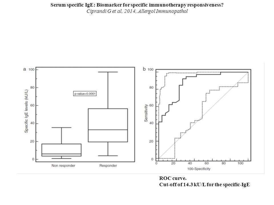 Serum specific IgE: Biomarker for specific immunotherapy responsiveness? Ciprandi G et al, 2014, Allergol Immunopathol ROC curve. Cut-off of 14.3 kU/L