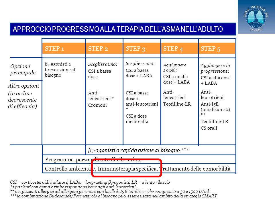 CSI = corticosteroidi inalatori; LABA = long-acting β 2 -agonisti; LR = a lento rilascio * i pazienti con asma e rinite rispondono bene agli anti-leucotrieni ** nei pazienti allergici ad allergeni perenni e con livelli di IgE totali sieriche compresi tra 30 e 1500 U/ml *** la combinazione Budesonide/Formoterolo al bisogno può essere usata nell'ambito della strategia SMART APPROCCIO PROGRESSIVO ALLA TERAPIA DELL'ASMA NELL'ADULTO Controllo ambientale, Immunoterapia specifica, Trattamento delle comorbilità Programma personalizzato di educazione β 2 -agonisti a rapida azione al bisogno *** Anti- leucotrieni Anti-IgE (omalizumab) ** Teofilline-LR CS orali Anti- leucotrieni Teofilline-LR CSI a bassa dose + anti-leucotrieni * CSI a dose medio-alta Anti- leucotrieni * Cromoni Altre opzioni (in ordine decrescente di efficacia) Opzione principale Aggiungere in progressione: CSI a alta dose + LABA Aggiungere 1 o più: CSI a media dose + LABA Scegliere uno: CSI a bassa dose + LABA Scegliere uno: CSI a bassa dose β 2 -agonisti a breve azione al bisogno STEP 5STEP 4STEP 3STEP 2STEP 1 6 © 2011 PROGETTO LIBRA www.ginasma.it