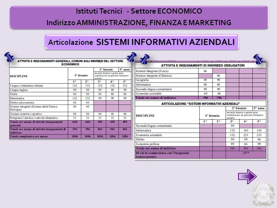 Istituti Tecnici - Settore ECONOMICO Indirizzo AMMINISTRAZIONE, FINANZA E MARKETING Articolazione SISTEMI INFORMATIVI AZIENDALI
