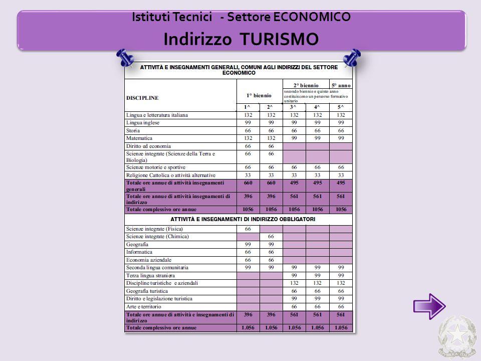 Istituti Tecnici - Settore ECONOMICO Indirizzo TURISMO