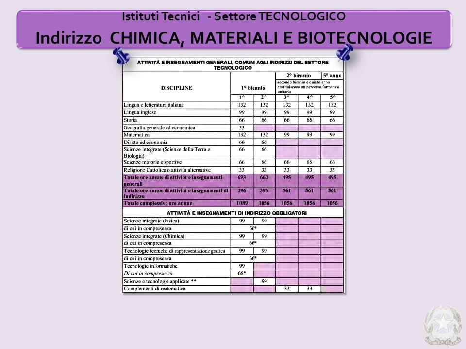 Istituti Tecnici - Settore TECNOLOGICO Indirizzo CHIMICA, MATERIALI E BIOTECNOLOGIE