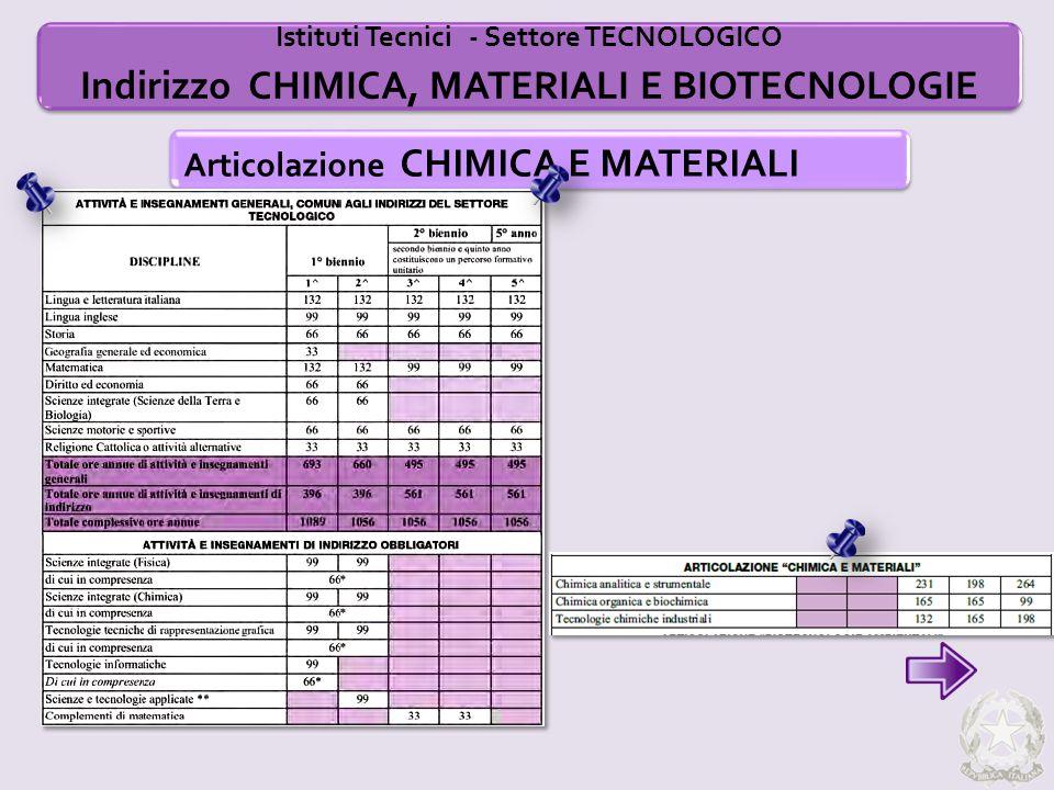 Istituti Tecnici - Settore TECNOLOGICO Indirizzo CHIMICA, MATERIALI E BIOTECNOLOGIE Articolazione CHIMICA E MATERIALI