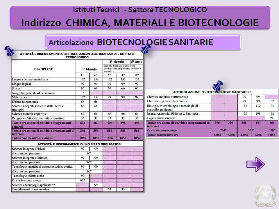 Istituti Tecnici - Settore TECNOLOGICO Indirizzo CHIMICA, MATERIALI E BIOTECNOLOGIE Articolazione BIOTECNOLOGIE SANITARIE