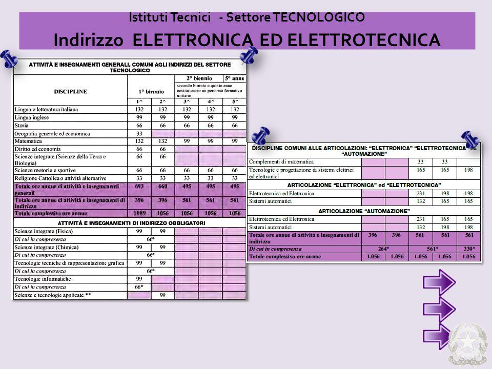 Istituti Tecnici - Settore TECNOLOGICO Indirizzo ELETTRONICA ED ELETTROTECNICA
