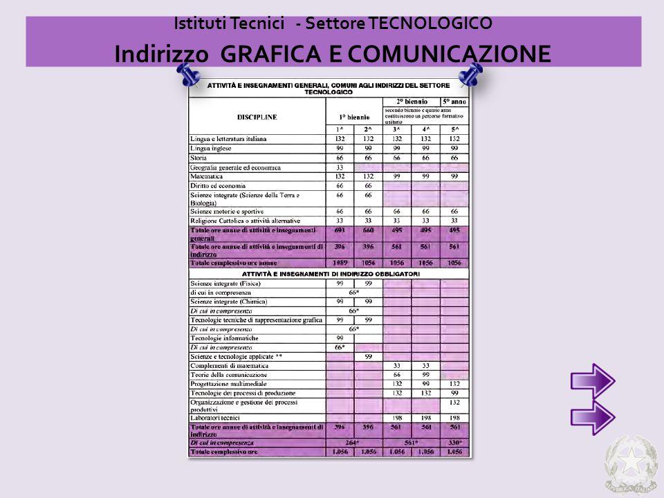 Istituti Tecnici - Settore TECNOLOGICO Indirizzo GRAFICA E COMUNICAZIONE