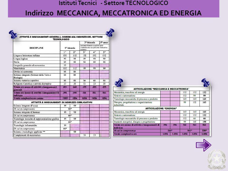 Istituti Tecnici - Settore TECNOLOGICO Indirizzo MECCANICA, MECCATRONICA ED ENERGIA