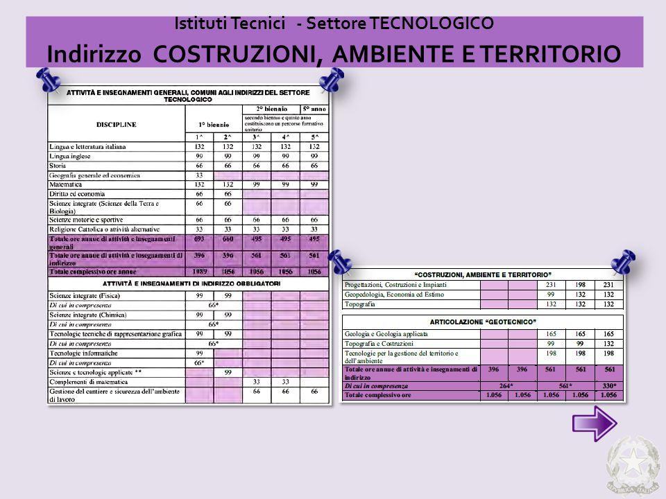 Istituti Tecnici - Settore TECNOLOGICO Indirizzo COSTRUZIONI, AMBIENTE E TERRITORIO