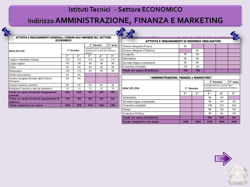 Istituti Tecnici - Settore ECONOMICO Indirizzo AMMINISTRAZIONE, FINANZA E MARKETING