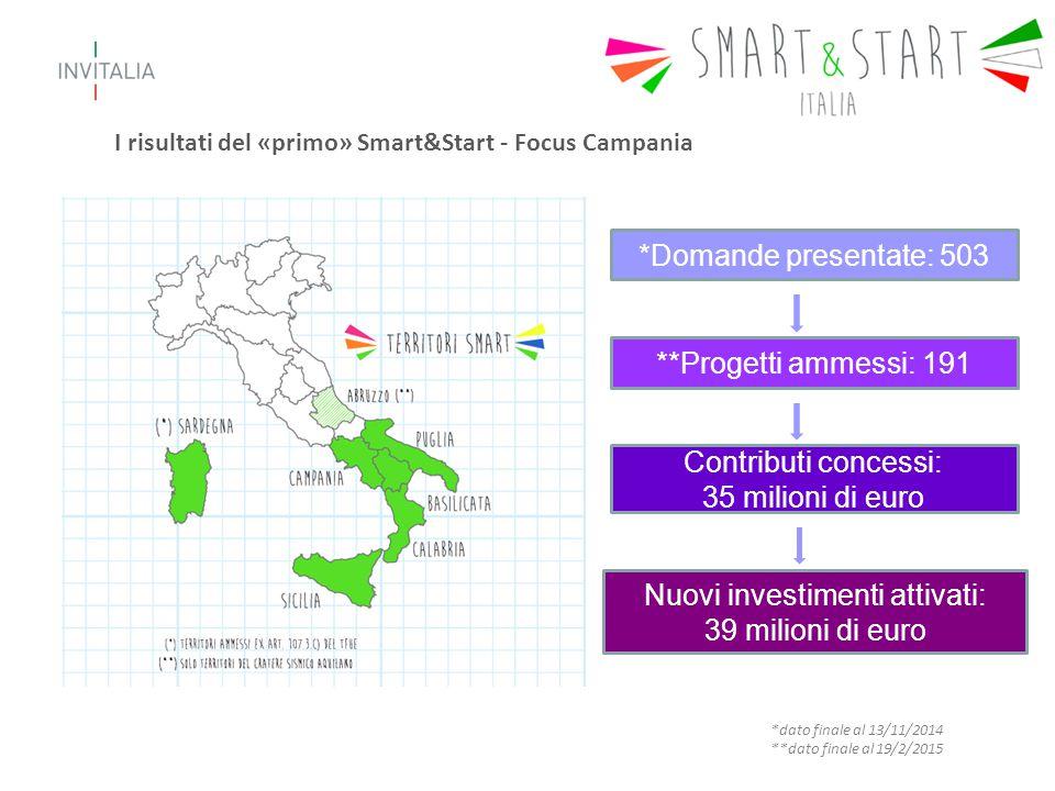 *Domande presentate: 503 **Progetti ammessi: 191 Contributi concessi: 35 milioni di euro Nuovi investimenti attivati: 39 milioni di euro I risultati del «primo» Smart&Start - Focus Campania *dato finale al 13/11/2014 **dato finale al 19/2/2015