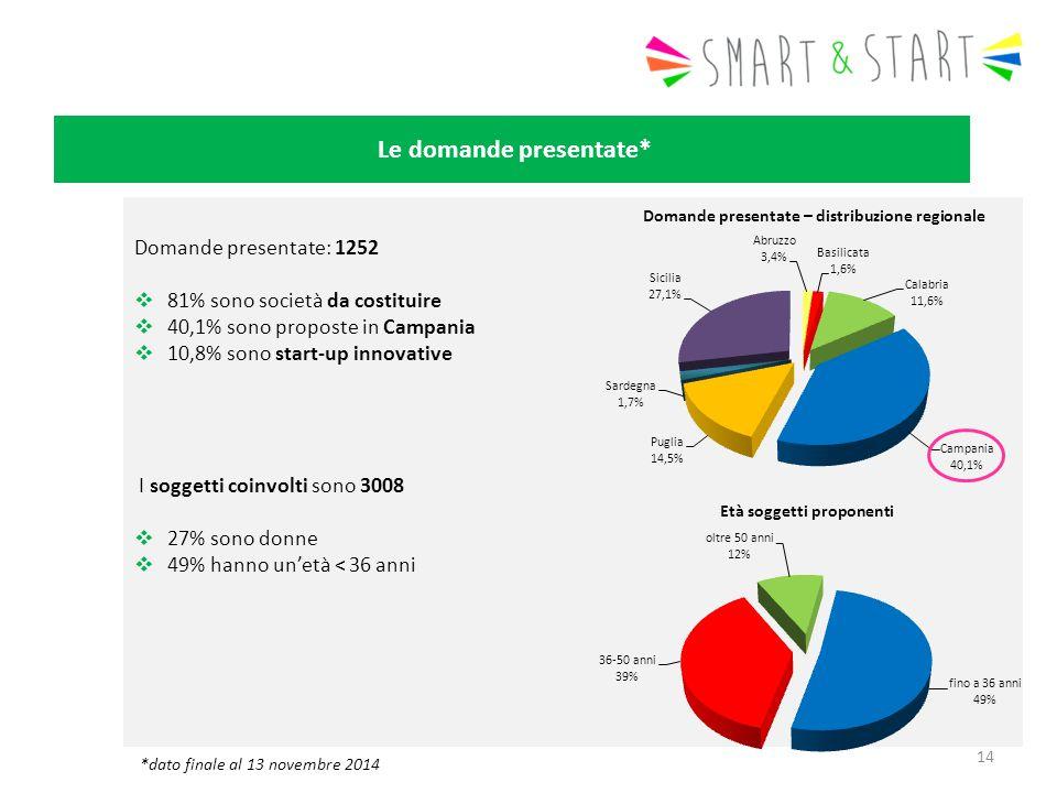 Le domande presentate* Domande presentate: 1252  81% sono società da costituire  40,1% sono proposte in Campania  10,8% sono start-up innovative I soggetti coinvolti sono 3008  27% sono donne  49% hanno un'età < 36 anni 14 *dato finale al 13 novembre 2014