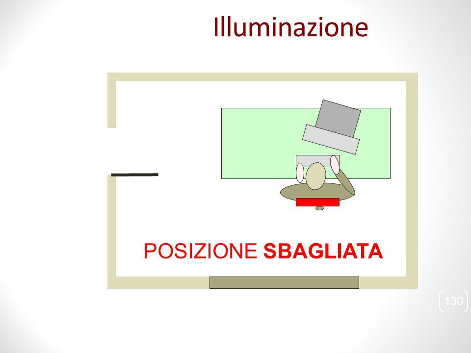 130 Illuminazione POSIZIONE SBAGLIATA