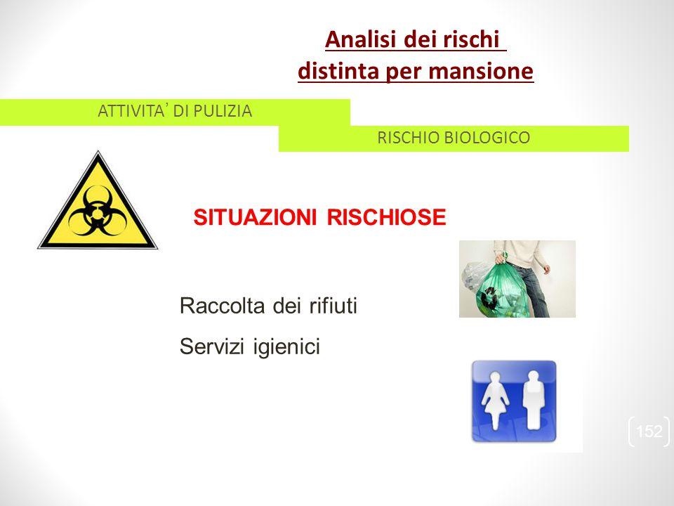 Raccolta dei rifiuti Servizi igienici SITUAZIONI RISCHIOSE 152 ATTIVITA' DI PULIZIA RISCHIO BIOLOGICO Analisi dei rischi distinta per mansione