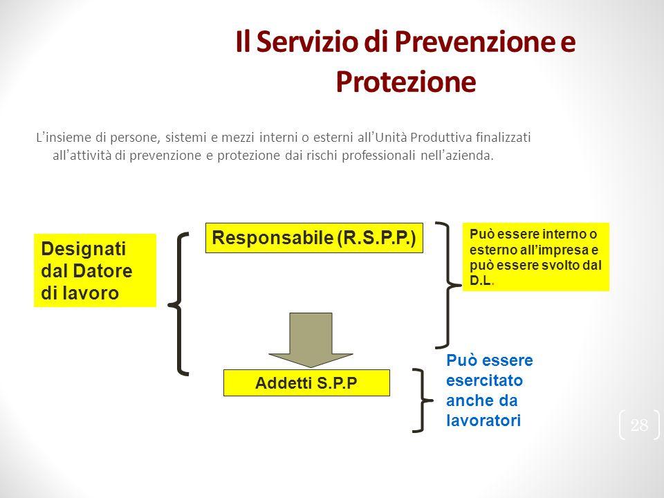 Il Servizio di Prevenzione e Protezione L'insieme di persone, sistemi e mezzi interni o esterni all'Unità Produttiva finalizzati all'attività di preve