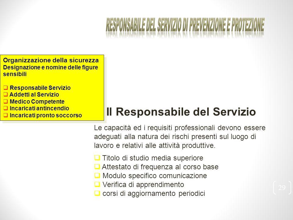 29 Organizzazione della sicurezza Designazione e nomine delle figure sensibili  Responsabile Servizio  Addetti al Servizio  Medico Competente  Inc