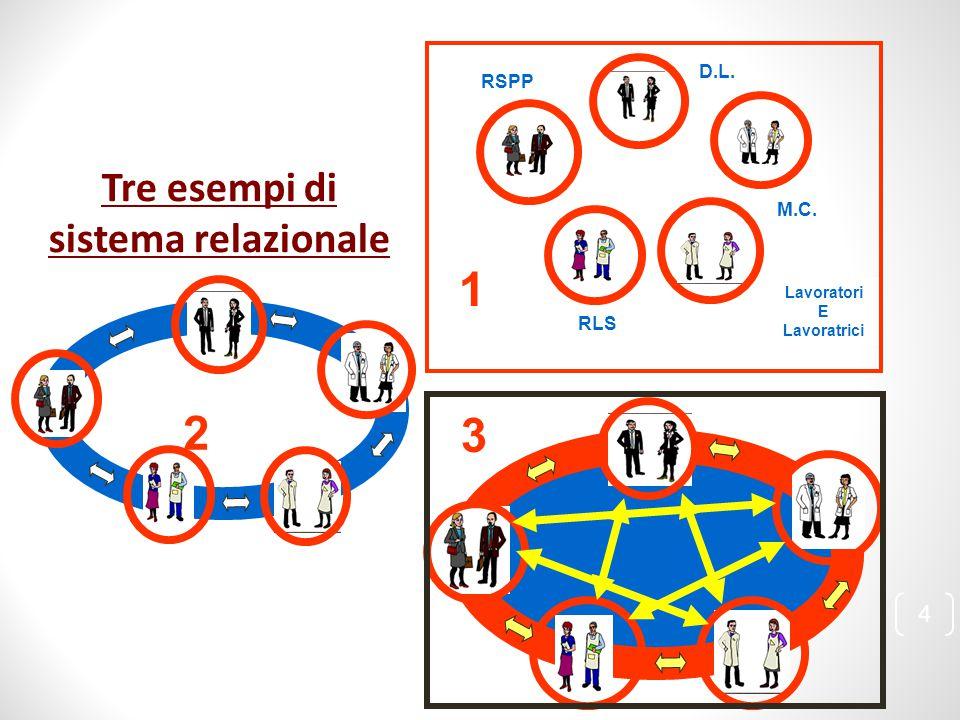 D.L. RSPP RLS Lavoratori E Lavoratrici M.C. Tre esempi di sistema relazionale 1 2 3 4