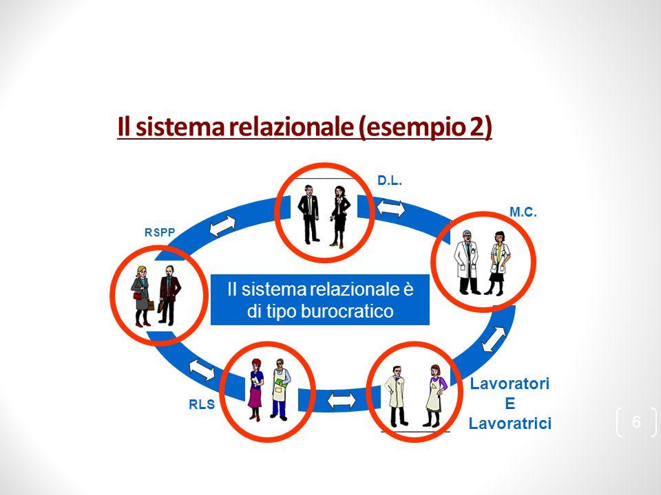 Il sistema relazionale (esempio 2) Il sistema relazionale è di tipo burocratico D.L. RSPP RLS Lavoratori E Lavoratrici M.C. 6
