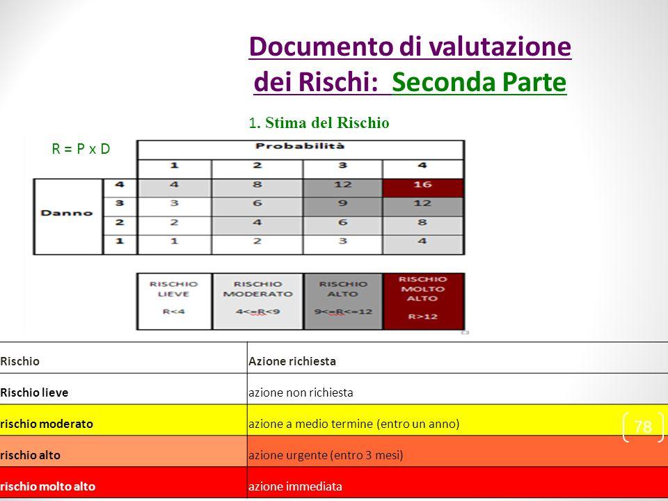1. Stima del Rischio R = P x D RischioAzione richiesta Rischio lieve azione non richiesta rischio moderato azione a medio termine (entro un anno) risc