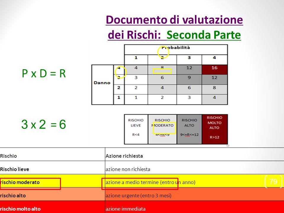 P x D = R 32 x= 6 RischioAzione richiesta Rischio lieve azione non richiesta rischio moderato azione a medio termine (entro un anno) rischio alto azio