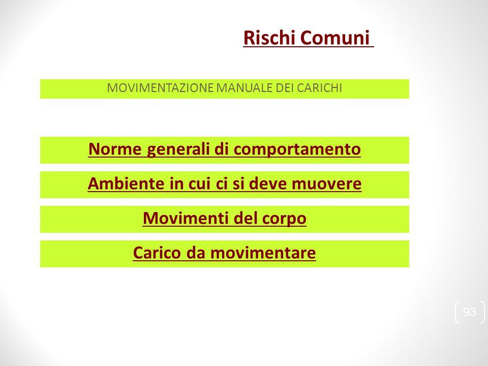 Norme generali di comportamento Ambiente in cui ci si deve muovere Movimenti del corpo Carico da movimentare 93 MOVIMENTAZIONE MANUALE DEI CARICHI Ris