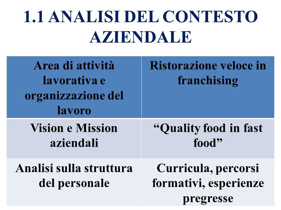 1.1 ANALISI DEL CONTESTO AZIENDALE Area di attività lavorativa e organizzazione del lavoro Ristorazione veloce in franchising Vision e Mission azienda