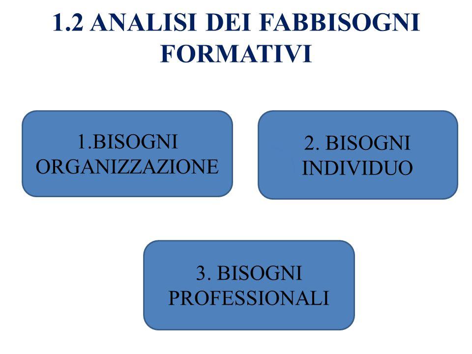 1.2 ANALISI DEI FABBISOGNI FORMATIVI 1.BISOGNI ORGANIZZAZIONE 2. BISOGNI INDIVIDUO 3. BISOGNI PROFESSIONALI