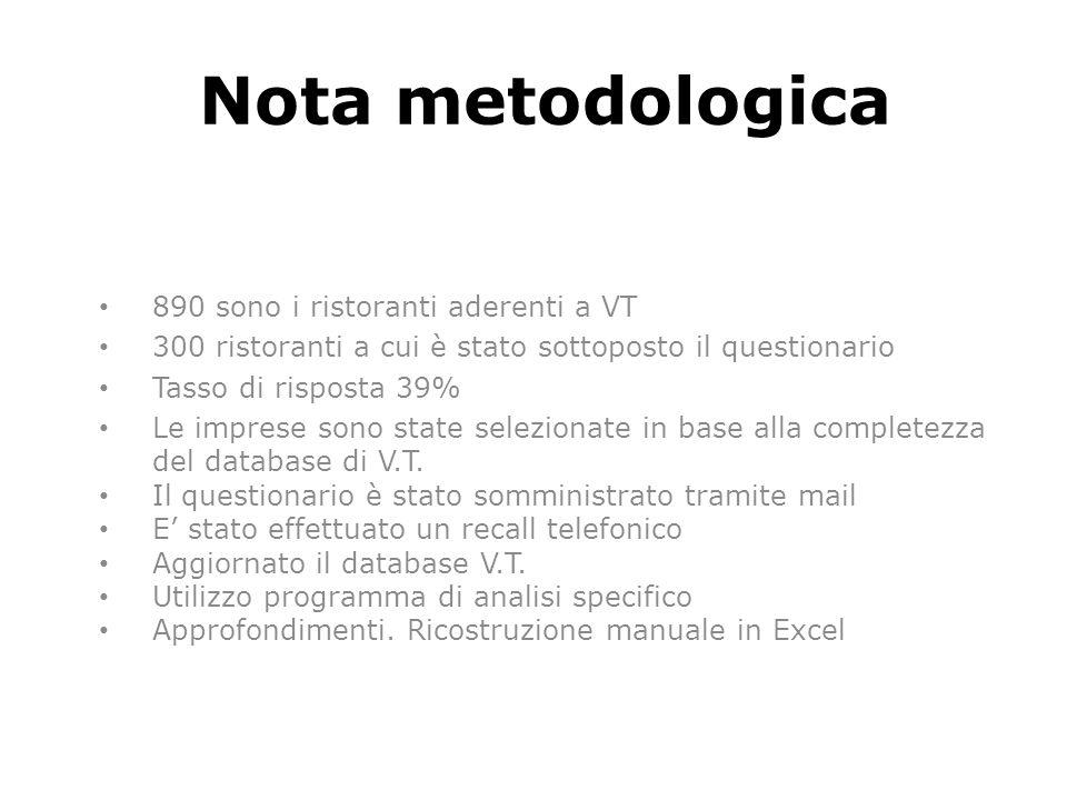 Nota metodologica 890 sono i ristoranti aderenti a VT 300 ristoranti a cui è stato sottoposto il questionario Tasso di risposta 39% Le imprese sono st