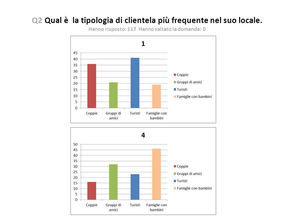 Q2 Qual è la tipologia di clientela più frequente nel suo locale. Hanno risposto: 117 Hanno saltato la domanda: 0