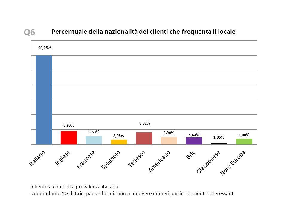 Q6 - Clientela con netta prevalenza italiana - Abbondante 4% di Bric, paesi che iniziano a muovere numeri particolarmente interessanti