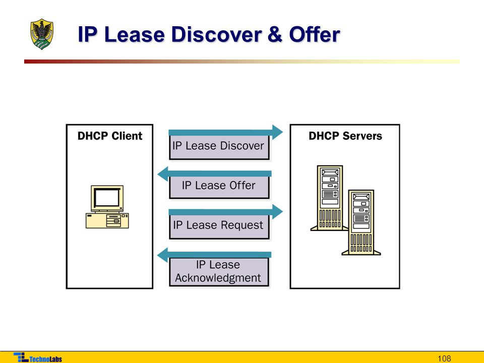 108 IP Lease Discover & Offer