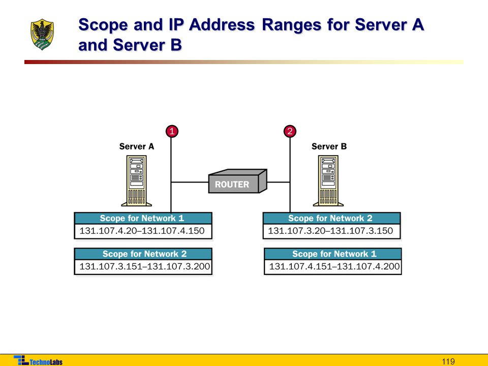 119 Scope and IP Address Ranges for Server A and Server B