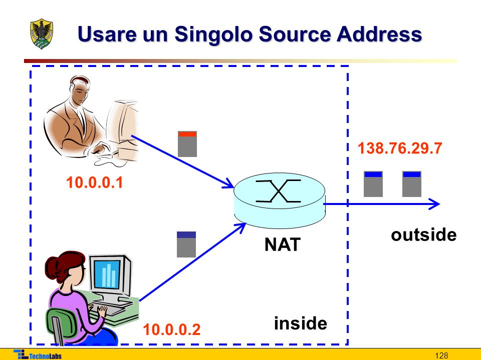 128 Usare un Singolo Source Address NAT inside outside 10.0.0.1 10.0.0.2 138.76.29.7