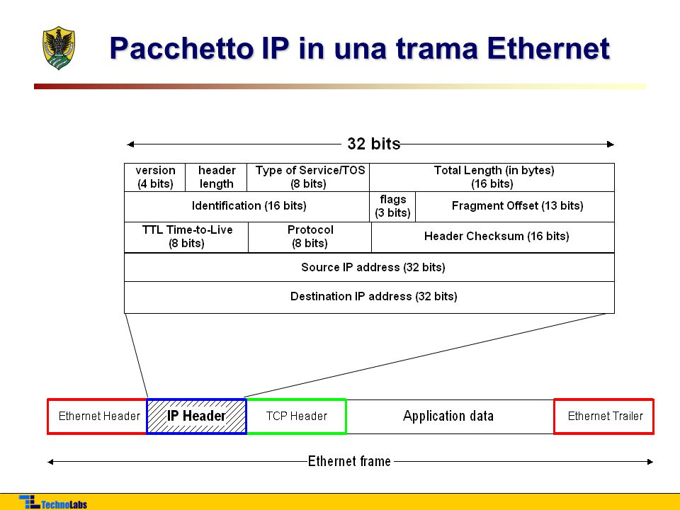 Pacchetto IP in una trama Ethernet