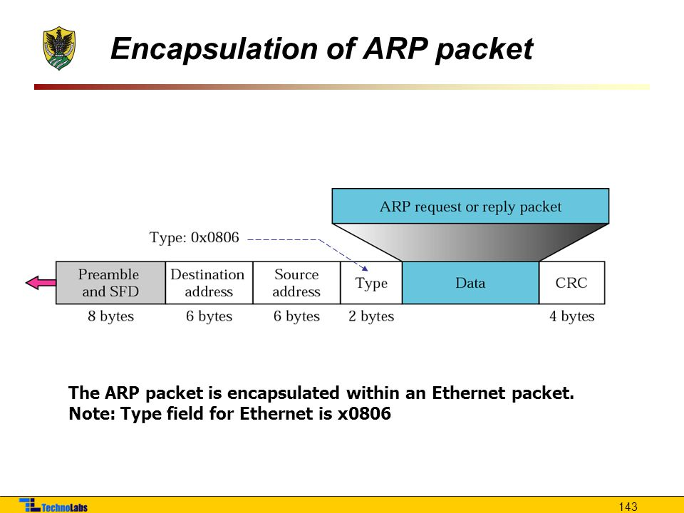143 The ARP packet is encapsulated within an Ethernet packet.