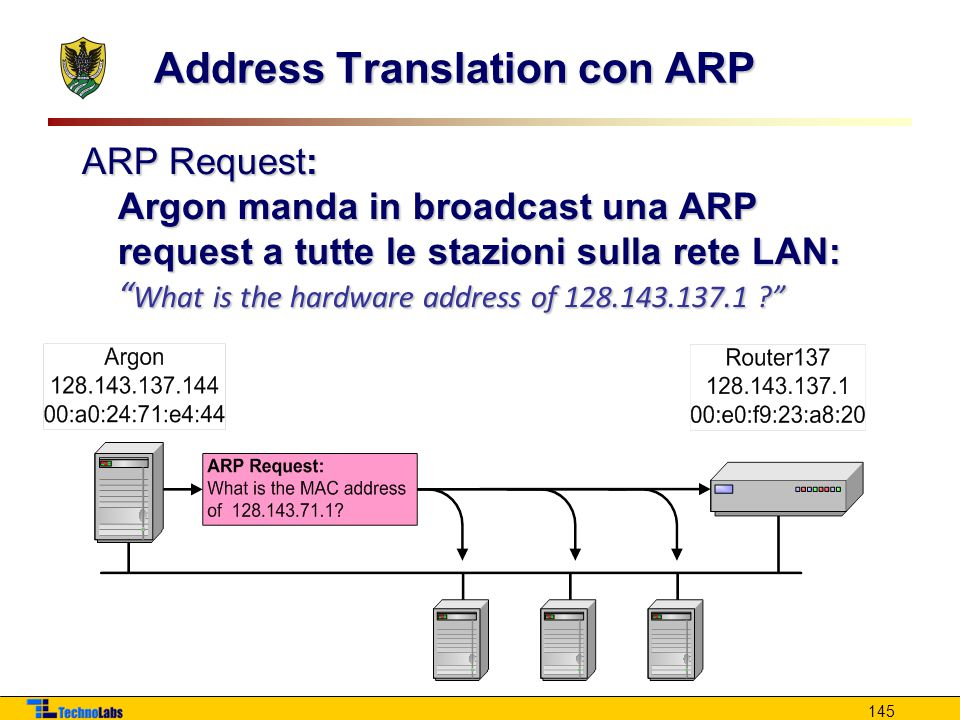145 Address Translation con ARP ARP Request: Argon manda in broadcast una ARP request a tutte le stazioni sulla rete LAN: What is the hardware address of 128.143.137.1 ?