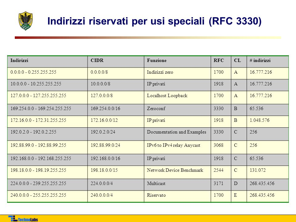 Indirizzi riservati per usi speciali (RFC 3330) IndirizziCIDRFunzioneRFCCL# indirizzi 0.0.0.0 - 0.255.255.2550.0.0.0/8Indirizzi zero1700A16.777.216 10.0.0.0 - 10.255.255.25510.0.0.0/8IP privati1918A16.777.216 127.0.0.0 - 127.255.255.255127.0.0.0/8Localhost Loopback1700A16.777.216 169.254.0.0 - 169.254.255.255169.254.0.0/16Zeroconf3330B65.536 172.16.0.0 - 172.31.255.255172.16.0.0/12IP privati1918B1.048.576 192.0.2.0 - 192.0.2.255192.0.2.0/24Documentation and Examples3330C256 192.88.99.0 - 192.88.99.255192.88.99.0/24IPv6 to IPv4 relay Anycast3068C256 192.168.0.0 - 192.168.255.255192.168.0.0/16IP privati1918C65.536 198.18.0.0 - 198.19.255.255198.18.0.0/15Network Device Benchmark2544C131.072 224.0.0.0 - 239.255.255.255224.0.0.0/4Multicast3171D268.435.456 240.0.0.0 - 255.255.255.255240.0.0.0/4Riservato1700E268.435.456