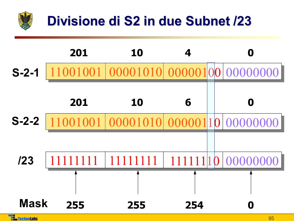 95 Divisione di S2 in due Subnet /23 1100100100001010 0000010000000000 2011040 11111111 1111111000000000 255 2540 Mask /23 1100100100001010 0000011000000000 S-2-1 S-2-2 2011060