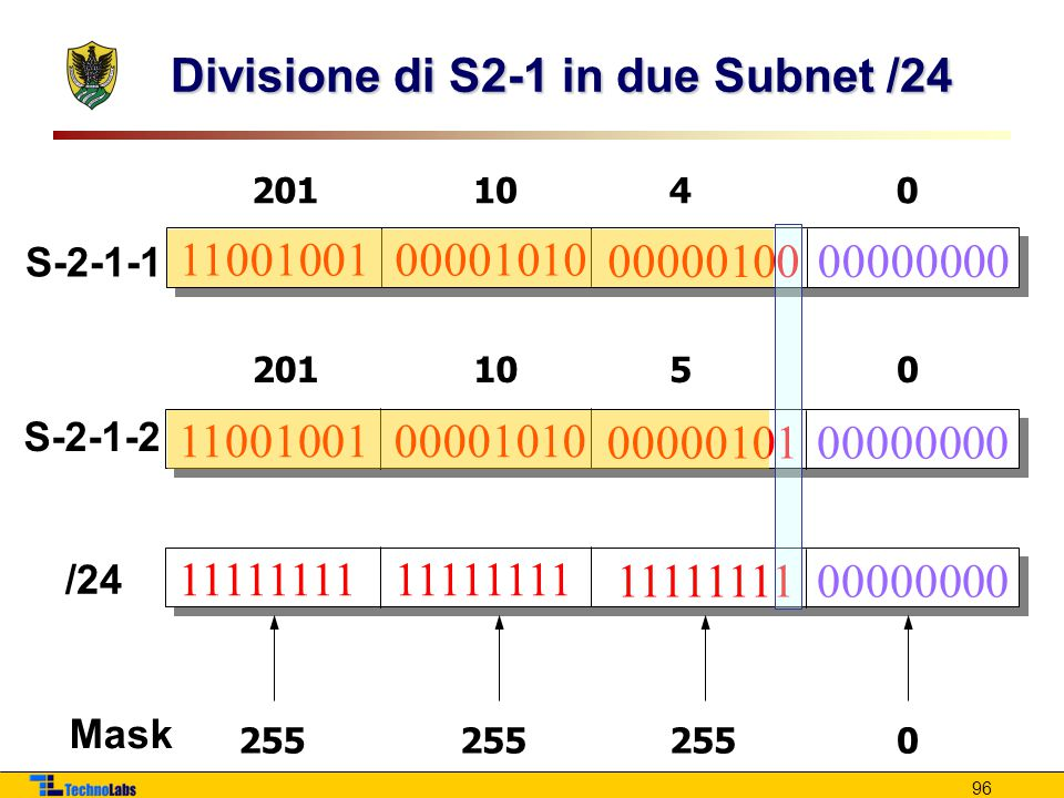 96 Divisione di S2-1 in due Subnet /24 1100100100001010 0000010000000000 2011040 11111111 00000000 255 0 Mask /24 1100100100001010 0000010100000000 S-2-1-1 S-2-1-2 2011050