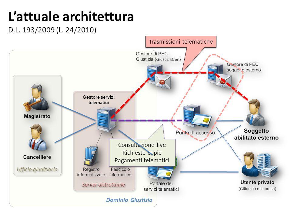 L'attuale architettura D.L.193/2009 (L.