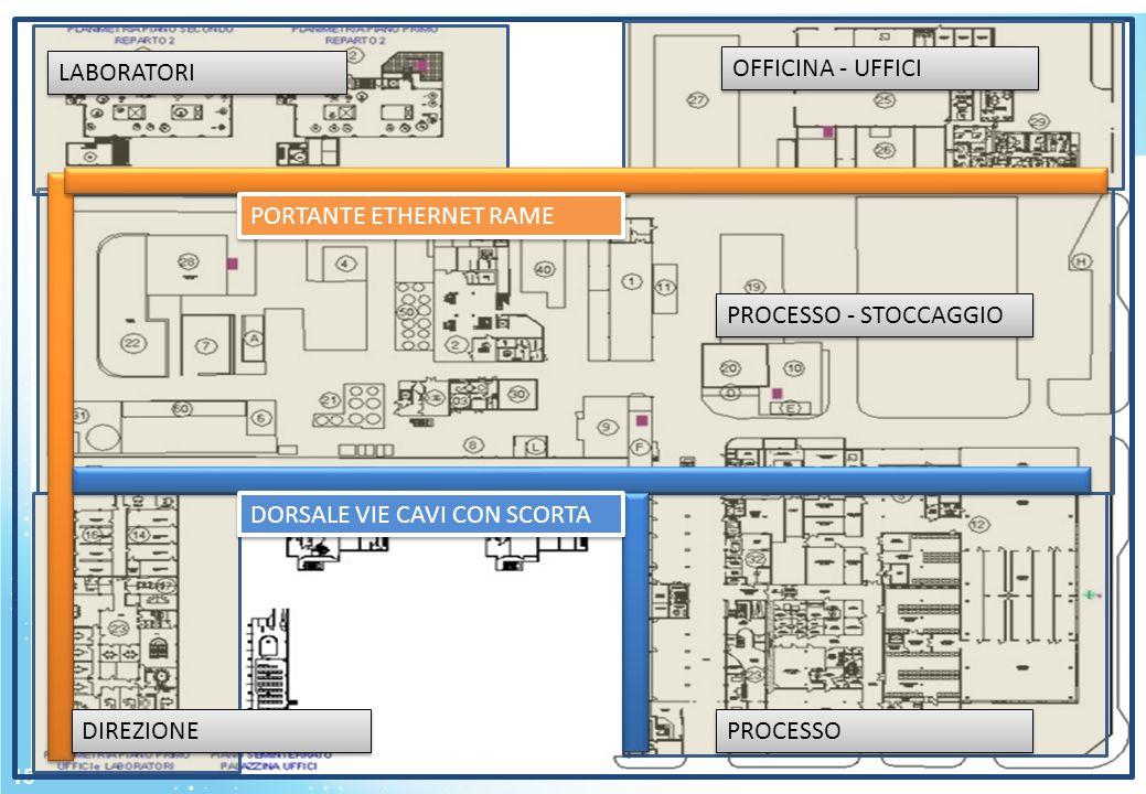 15 PROCESSO PROCESSO - STOCCAGGIO OFFICINA - UFFICI LABORATORI DIREZIONE PORTANTE ETHERNET RAME DORSALE VIE CAVI CON SCORTA