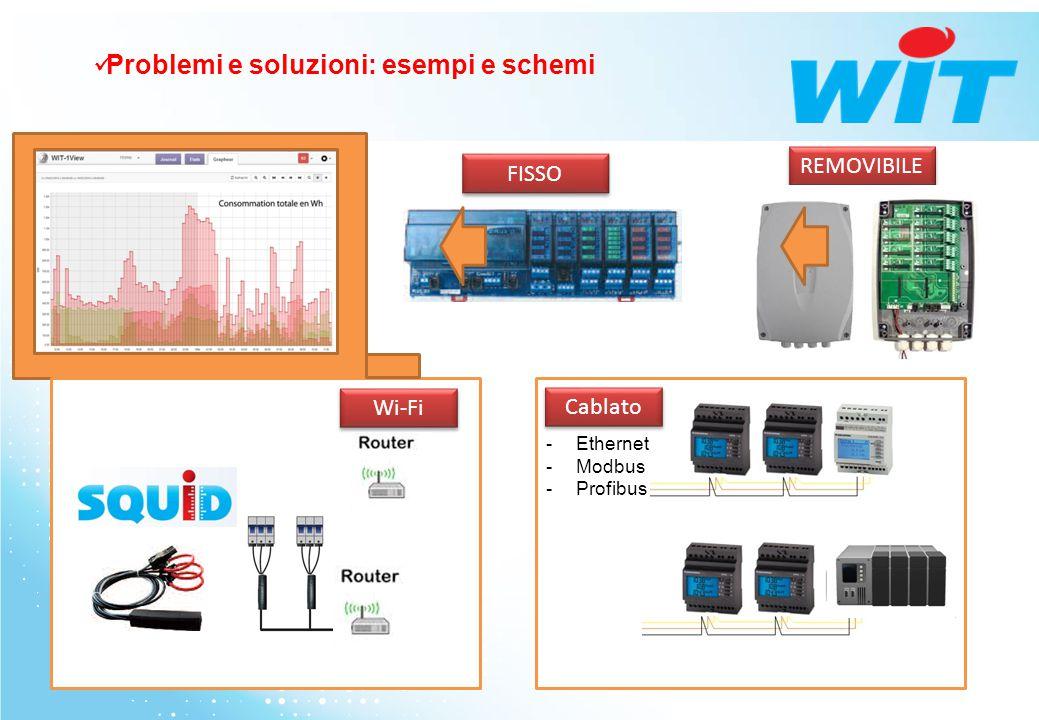 -Ethernet -Modbus -Profibus Cablato Wi-Fi REMOVIBILE FISSO Problemi e soluzioni: esempi e schemi