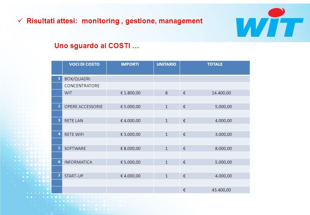Uno sguardo ai COSTI … Risultati attesi: monitoring, gestione, management VOCI DI COSTOIMPORTIUNITARIOTOTALE 1 BOX/QUADRI CONCENTRATORE WIT € 1.800,00