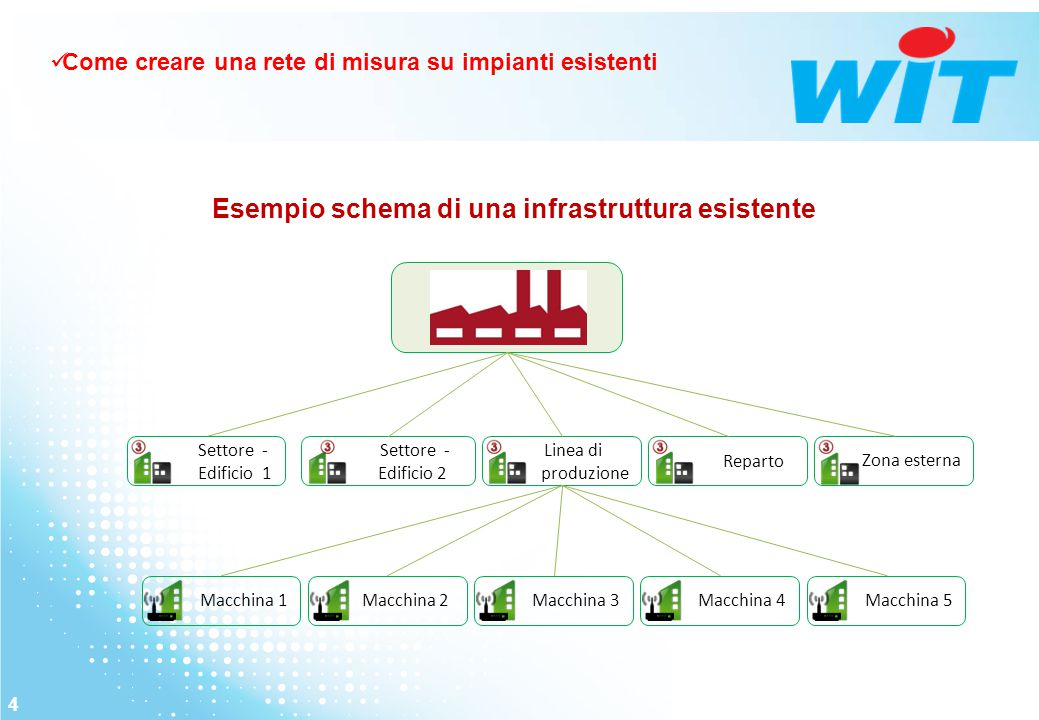 4 Esempio schema di una infrastruttura esistente Settore - Edificio 1 Settore - Edificio 2 Linea di produzione Reparto Macchina 1 Macchina 2 Macchina