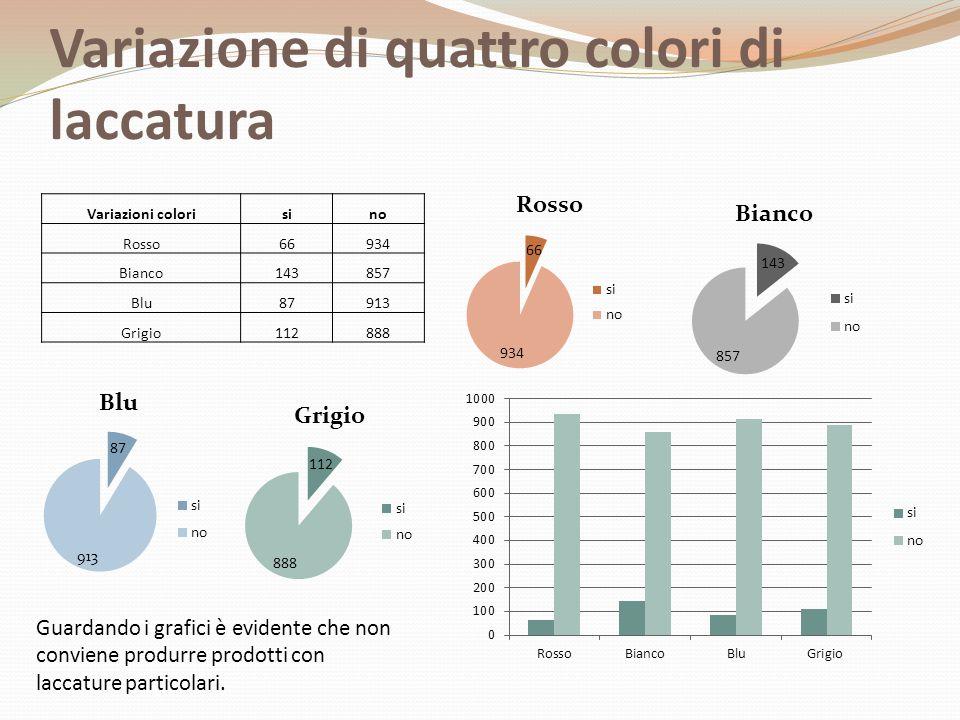 Variazione di quattro colori di laccatura Variazioni colorisino Rosso66934 Bianco143857 Blu87913 Grigio112888 Guardando i grafici è evidente che non conviene produrre prodotti con laccature particolari.