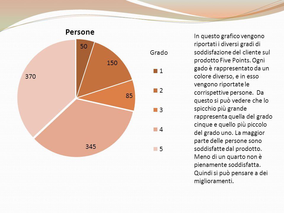 In questo grafico vengono riportati i diversi gradi di soddisfazione del cliente sul prodotto Five Points. Ogni gado è rappresentato da un colore dive