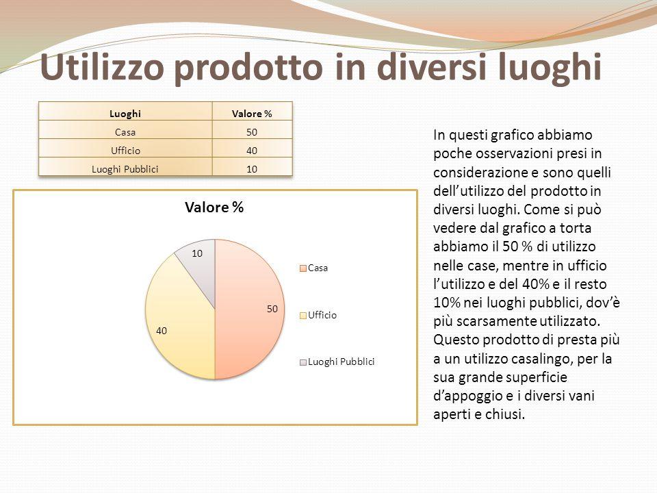 Utilizzo prodotto in diversi luoghi In questi grafico abbiamo poche osservazioni presi in considerazione e sono quelli dell'utilizzo del prodotto in d