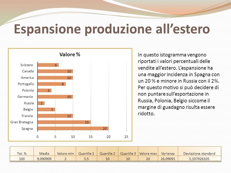 Espansione produzione all'estero In questo istogramma vengono riportati i valori percentuali delle vendite all'estero. L'espansione ha una maggior inc
