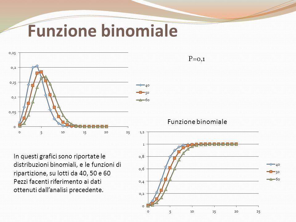 Funzione binomiale P=0,1 Funzione binomiale In questi grafici sono riportate le distribuzioni binomiali, e le funzioni di ripartizione, su lotti da 40, 50 e 60 Pezzi facenti riferimento ai dati ottenuti dall'analisi precedente.